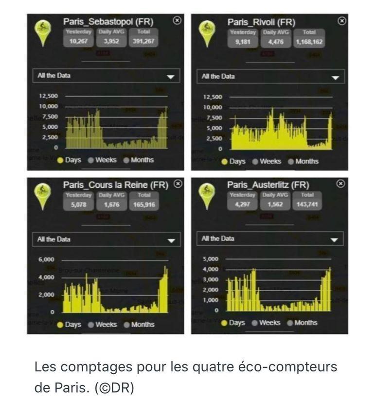 巴黎市區內多條單車專用道,近來都出現破紀錄的車潮。(資料來源:actu Paris)