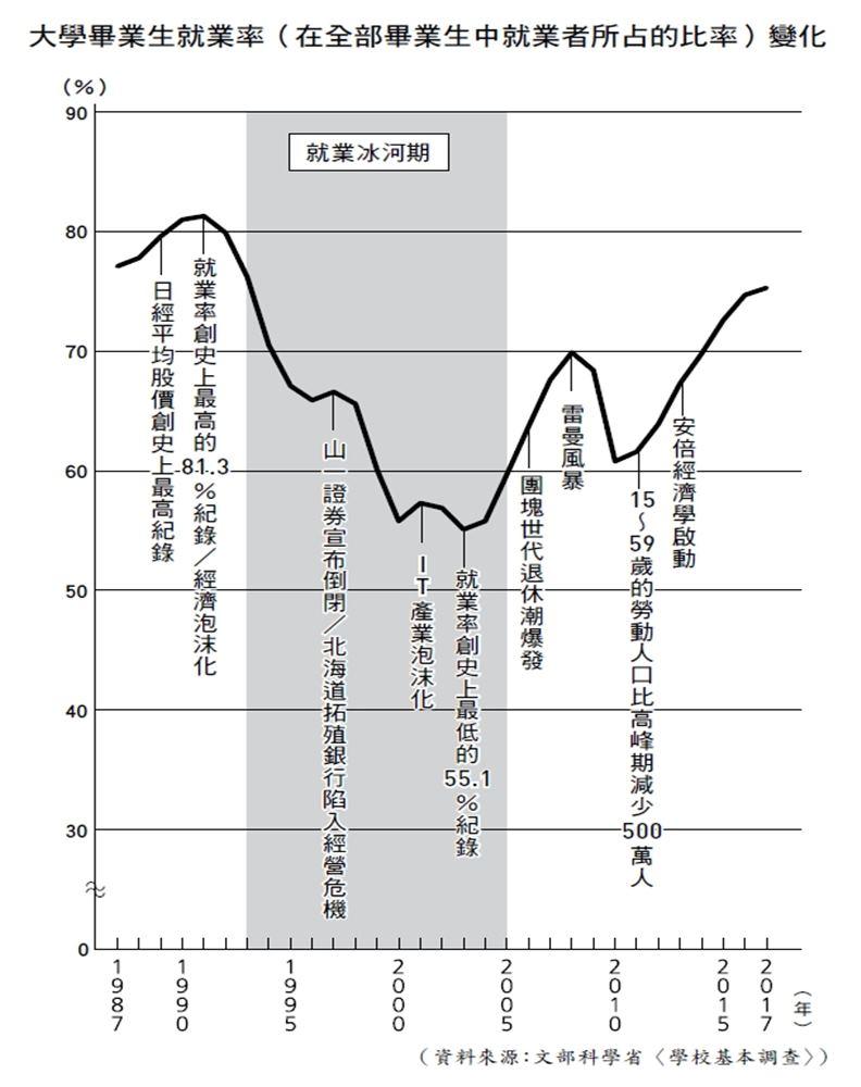 日本歷年大學畢業生就業率(在全部畢業生中就業者所占比率)變化