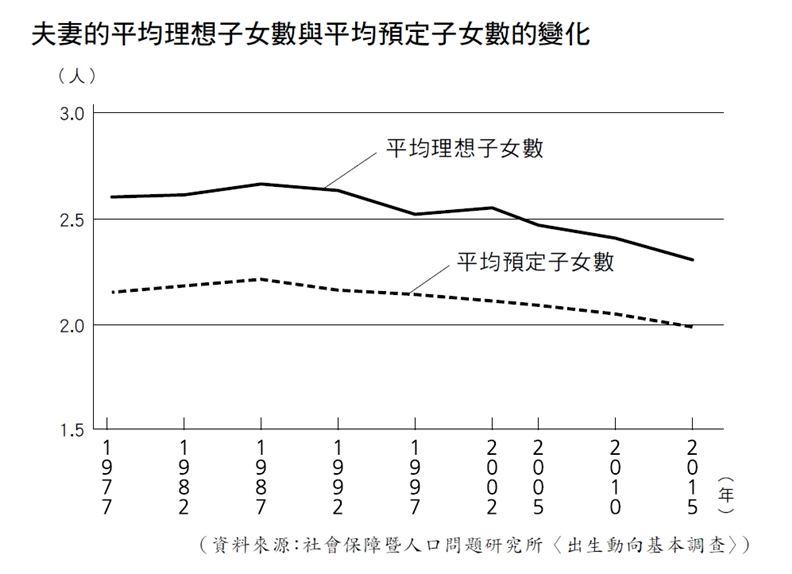 日本夫妻的平均理想子女數與預定子女數演變