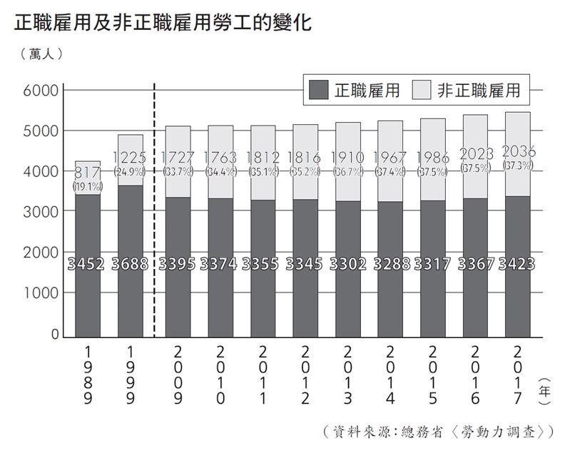 日本正職雇用及非正職雇用勞工的歷年變化