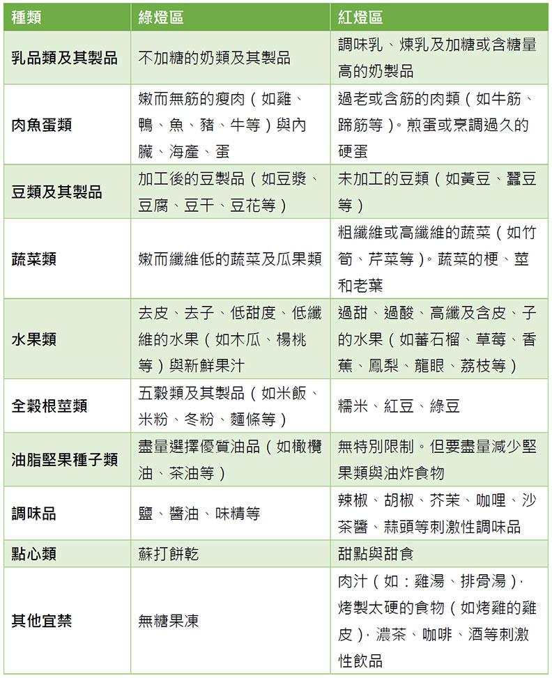 溫和飲食紅綠燈(參考資料/臨床營養工作手冊,行政院衛生署,2006年12月)