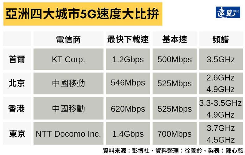 亞洲四大城市5G速度大比拚。