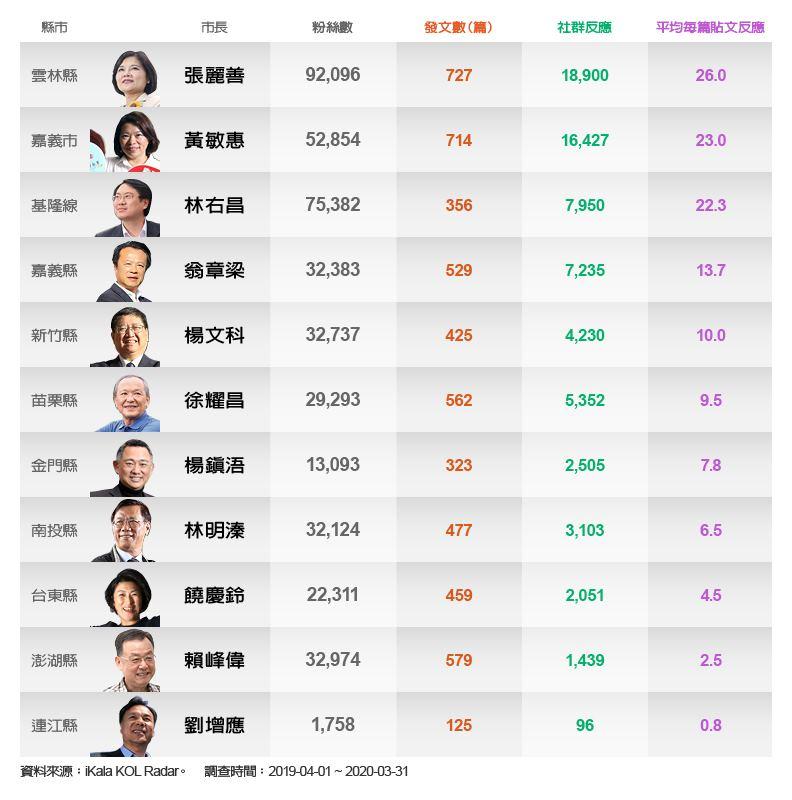 全台22名縣市長的臉書發文頻率和社群反應狀況。
