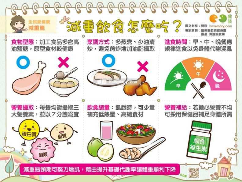 減重飲食怎麼吃?