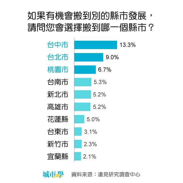 今年《城市學》調查民眾最想遷入的縣市,台中、台北、桃園位居前三名。