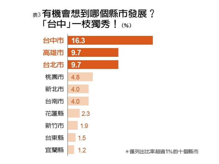 去年《城市學》調查顯示,高雄原本位於民眾出外打拼的第二選擇。