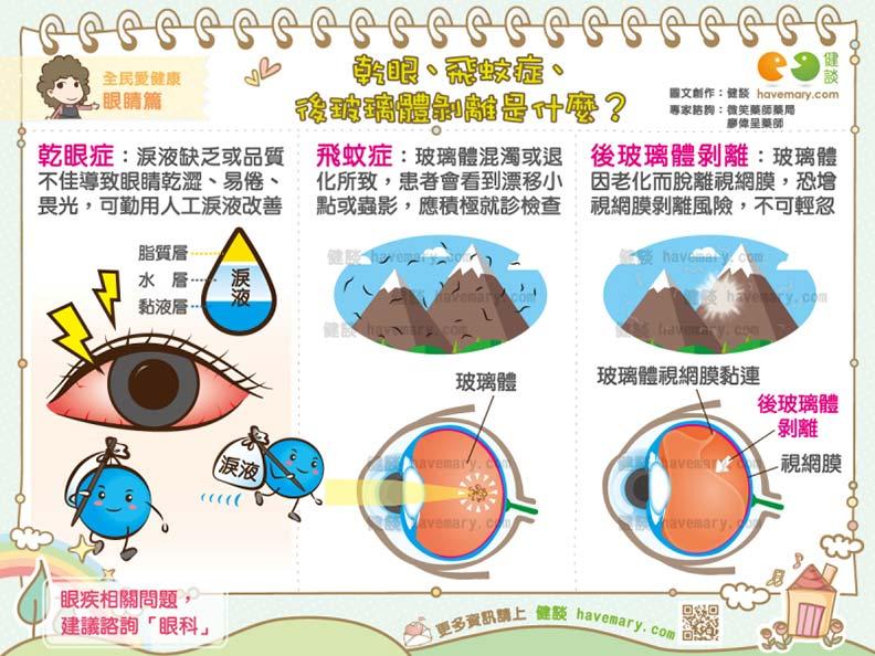 乾眼、飛蚊症、後玻璃體剝離是什麼?
