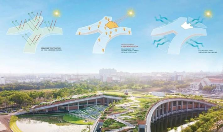 透過建築設計、植被等來達到散熱的功能,減少空調能源使用。圖片來源:LANDPROCESS粉絲專頁