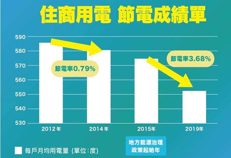 2015-19年,各縣市節能績效已有明顯提升。 資料提供:綠色公民行動聯盟
