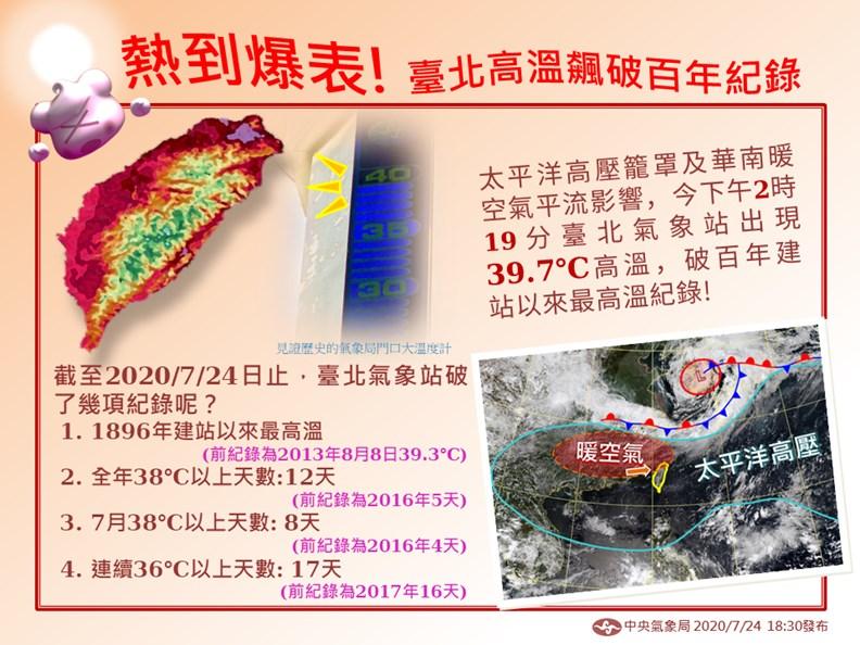 台灣在今年七月出現許多破記錄的高溫! 圖片取自中央氣象局臉書