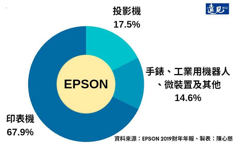 EPSON各類產品佔的營收占比。