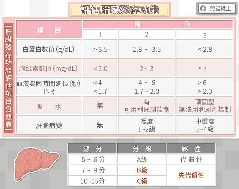 評估肝臟殘存功能。
