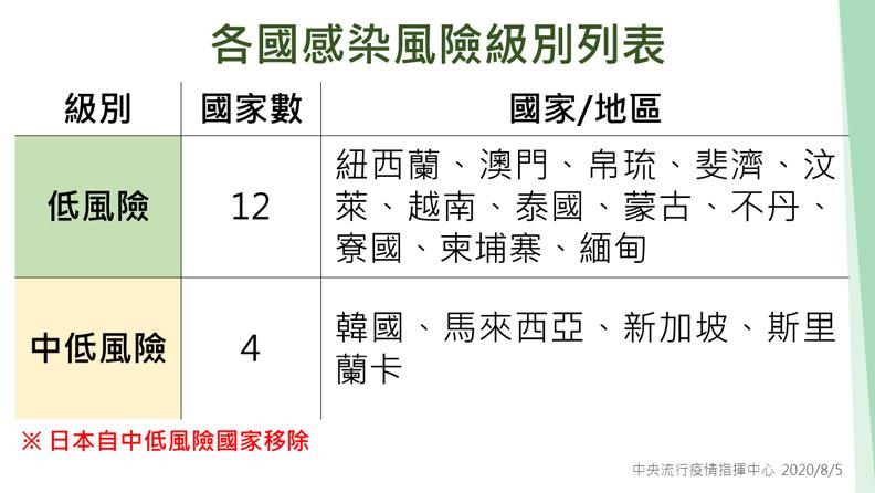 各國感染風險級別列表。