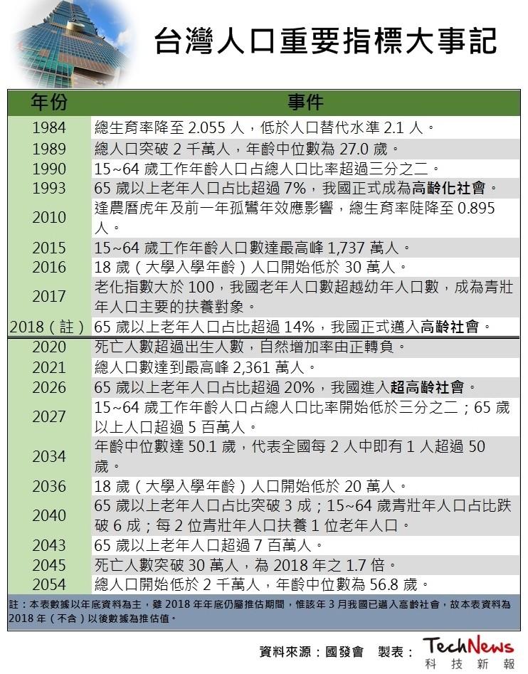 資料來源:國發會 圖片提供:科技新報