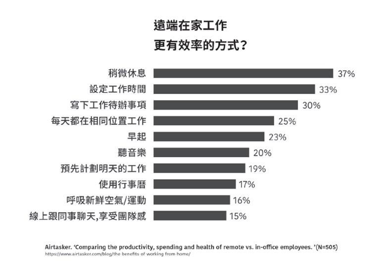 資料來源:《在家工作》