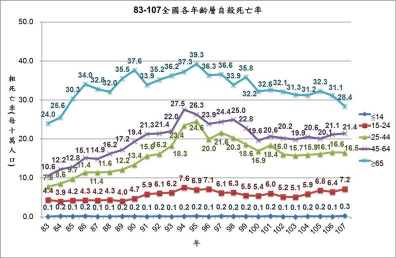 全國各年齡層自殺死亡率。(資料來源:衛生福利部統計處 製表:全國自殺防治中心)