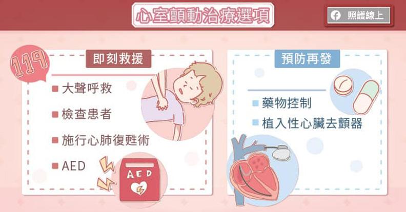 心室顫動治療選項。