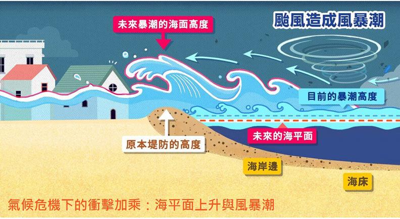 海平面上升加上未來風暴潮影響,將使低窪地區遭到溢淹。綠色和平提供