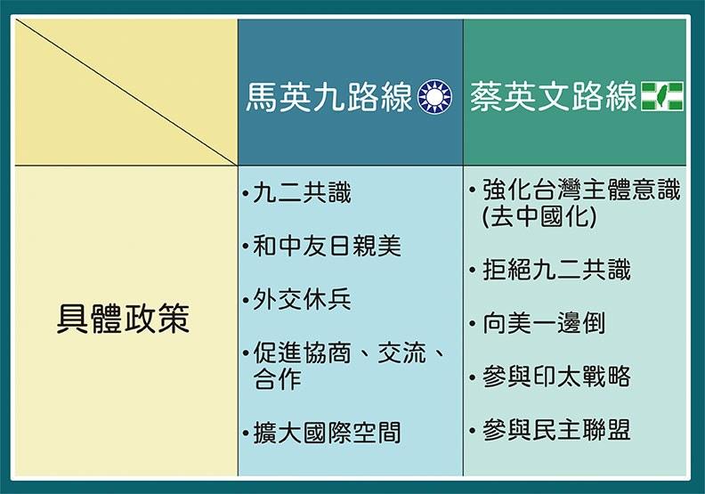 馬蔡路線分析表二,資料提供馬紹章,遠見編輯部製作。