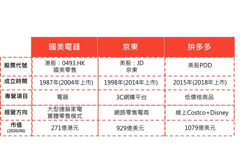 資料來源:各公司年報。製表:廖家欣