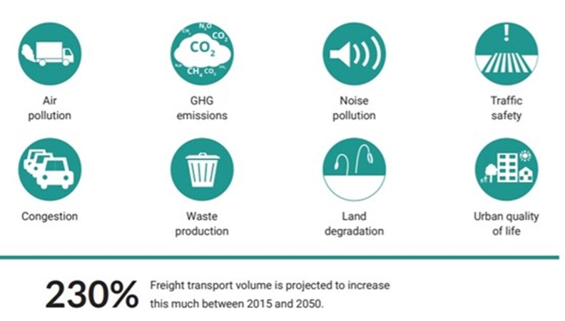 都市貨運造成的八大衝擊。 (source: ICLEI EcoLogistics City Profile 2018)