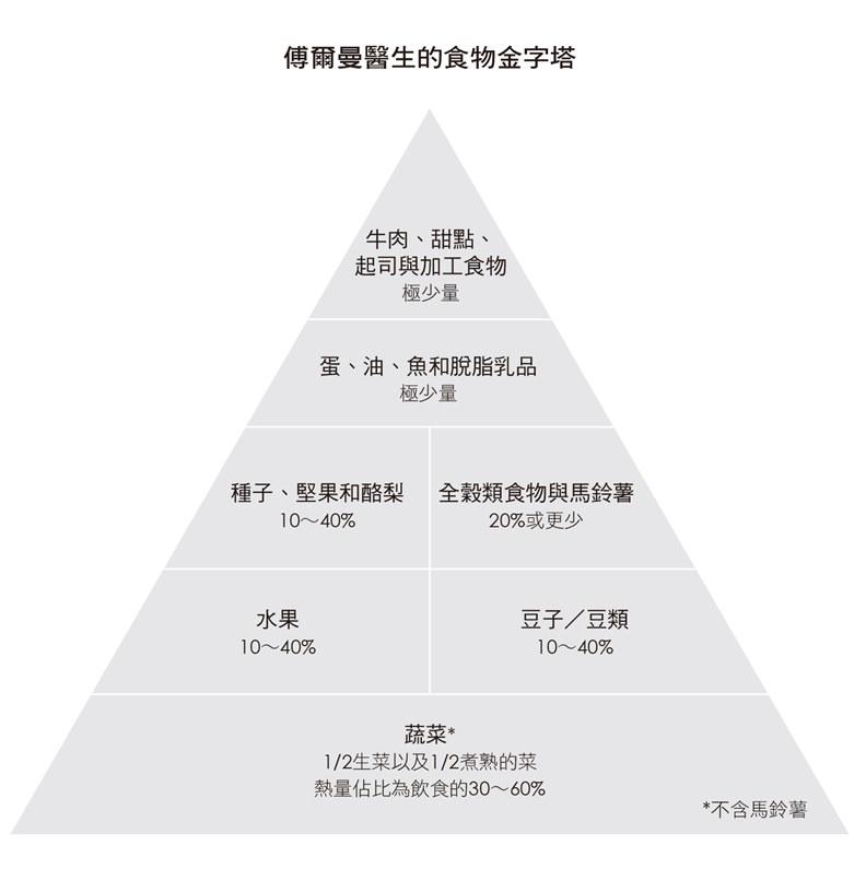 博爾曼醫生的食物金字塔。