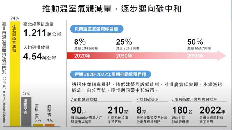 台北市喊出長期的城市減碳目標。翻攝自會議簡報
