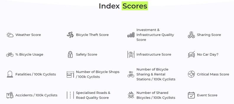 自行車城市指數涵蓋16項指標。資料來源:Bicycle Cities Index 2019