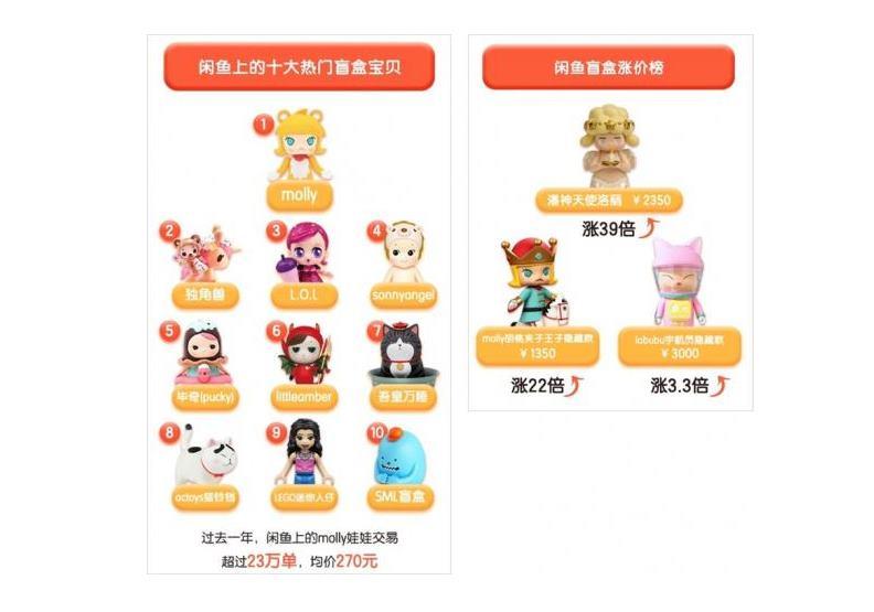 中國當地熱門的盲盒排行榜。圖片來自微信上的中國