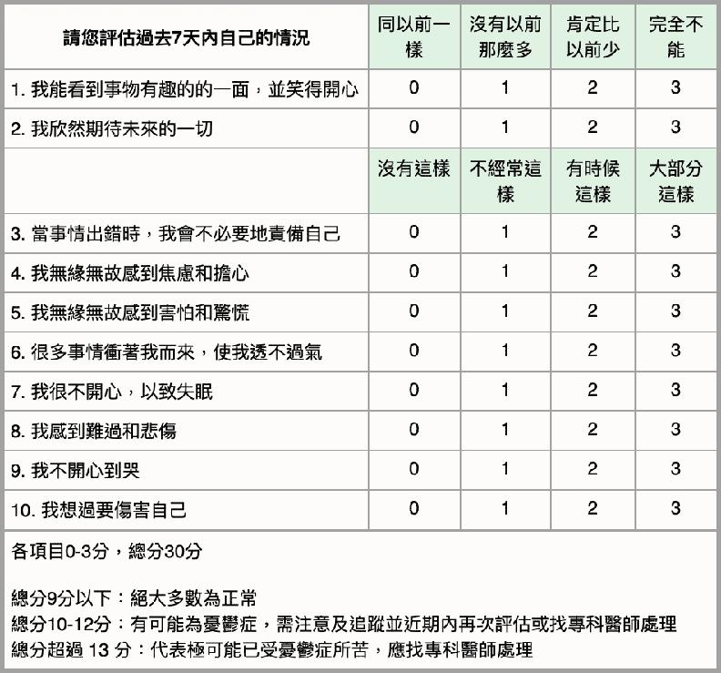 產後憂鬱量表。取自台灣憂鬱症防治協會