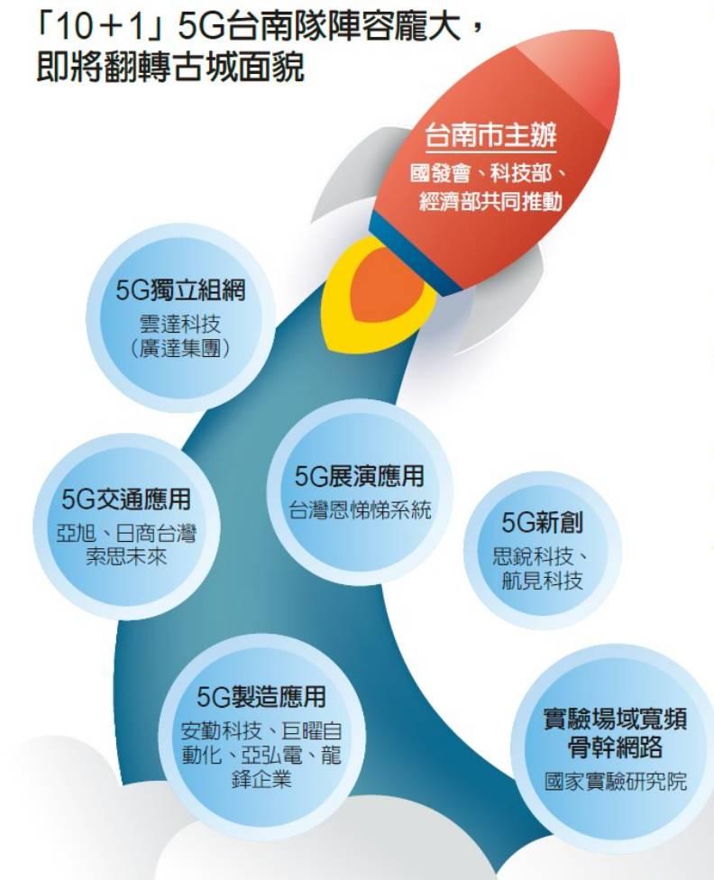 「 10+1」的5G台南隊陣容。