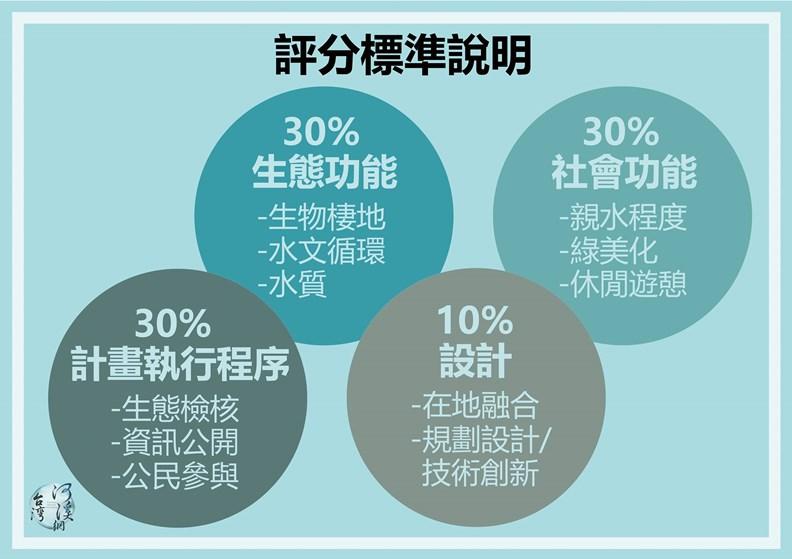資料來源:台灣河溪網