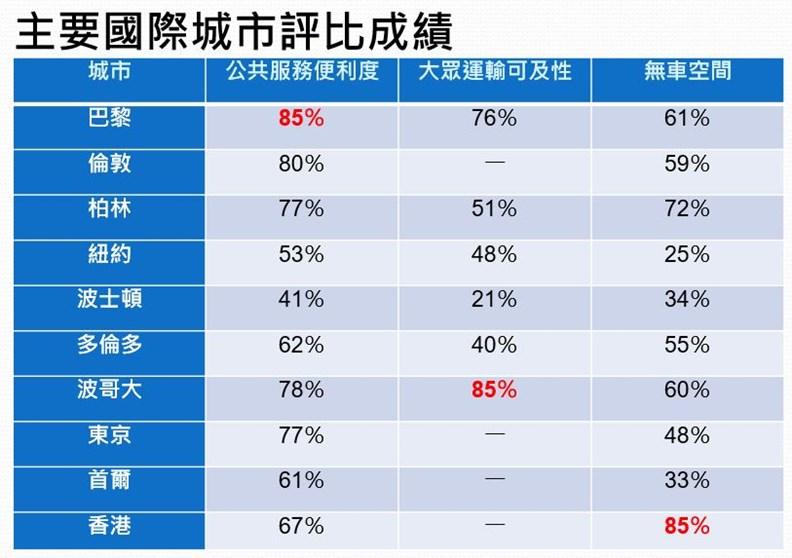 資料來源:ITDP〈行人優先〉報告