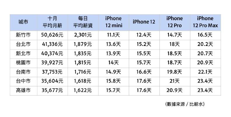 工作幾天才買得起最新 iPhone?超真實各縣市薪水比較。 比薪水提供