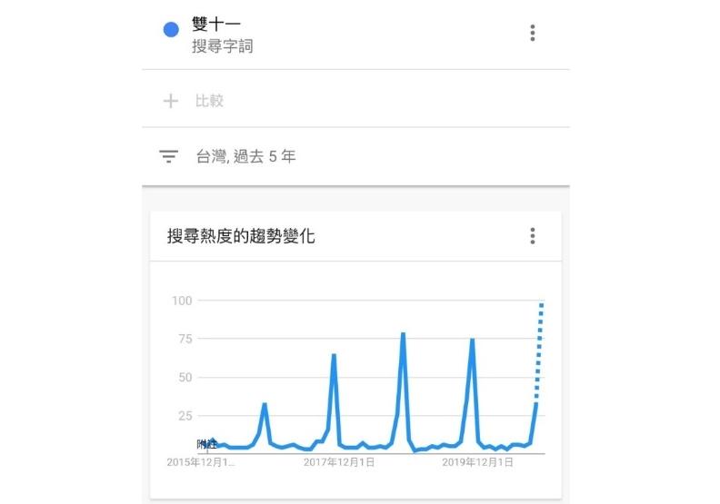 雙11聲量逐年成長,成為網購全民購物節。資料來源:GoogleTrend
