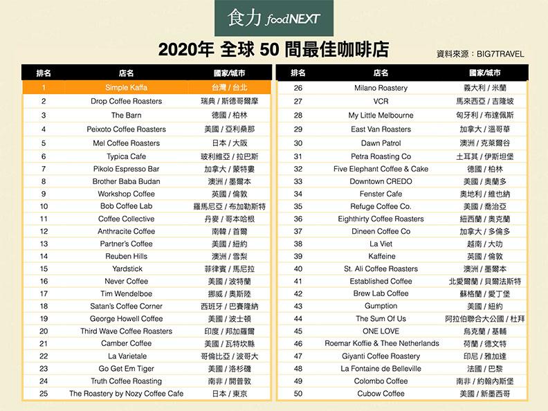 2020年全球50間最佳咖啡店。(資料來源整理:BIG 7 TRAVEL,《食力》整理)