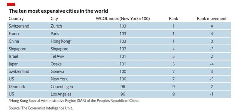 蘇黎世、巴黎、香港並列為2020年生活成本最高城市。(資料來源:Economist Intelligence Unit)