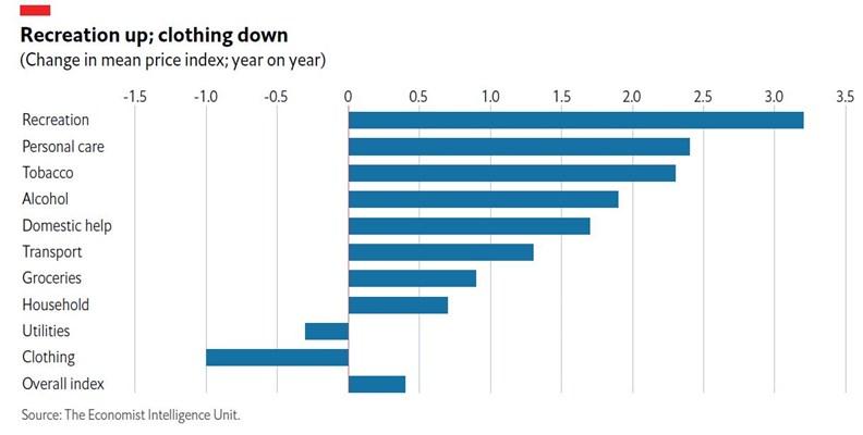 個人娛樂及護理價格飆升,服裝類商品的跌幅最大。(資料來源:Economist Intelligence Unit)