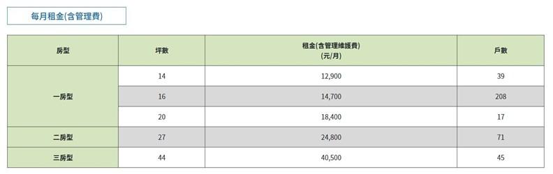明倫社宅數量最多的房型,其實是月租不到兩萬元的「一房型」。(資料來源:台北市政府)