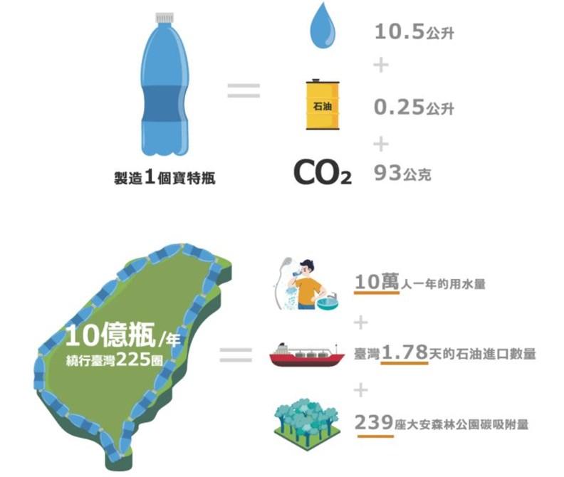 減少瓶裝水的好處多多。(圖片提供:奉茶)