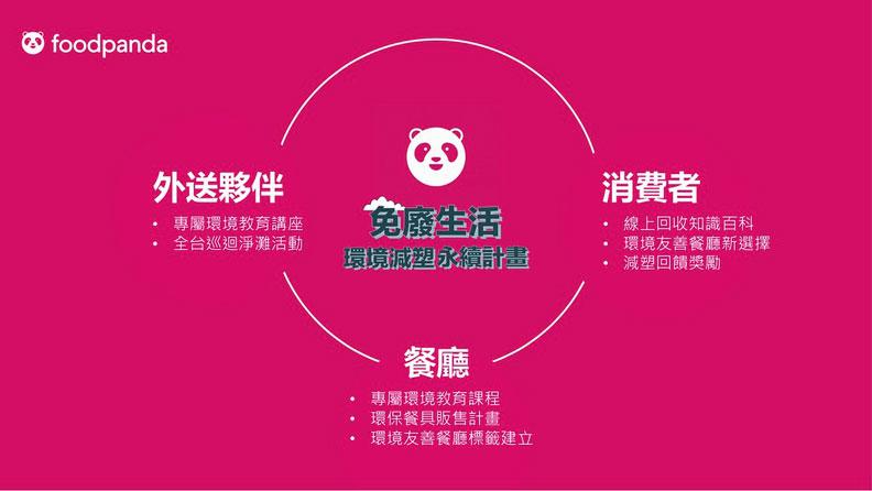 foodpanda 對外宣示打造環境友善外送鏈。foodpanda提供