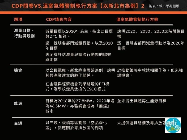 台灣城市回應 CDP和環保署的減碳評比對照。