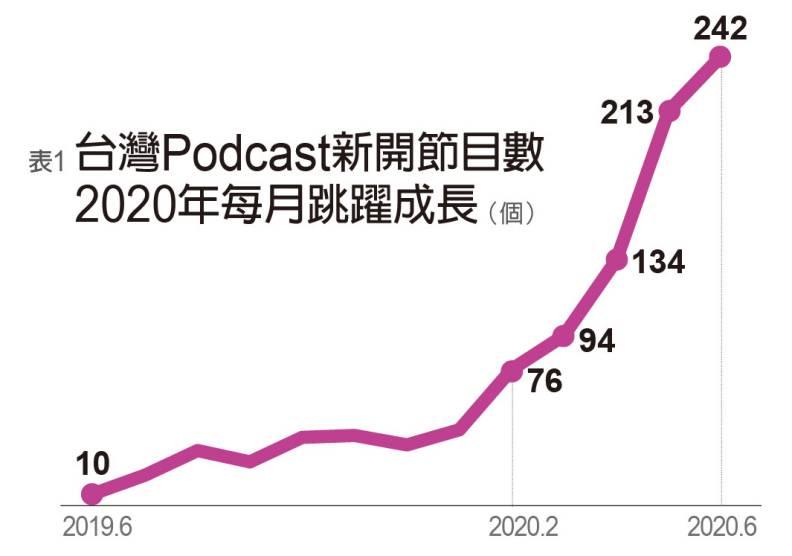 台灣Podcast新開節目數