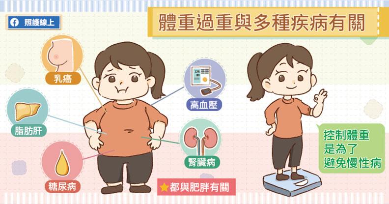 體重過重與多種疾病有關。