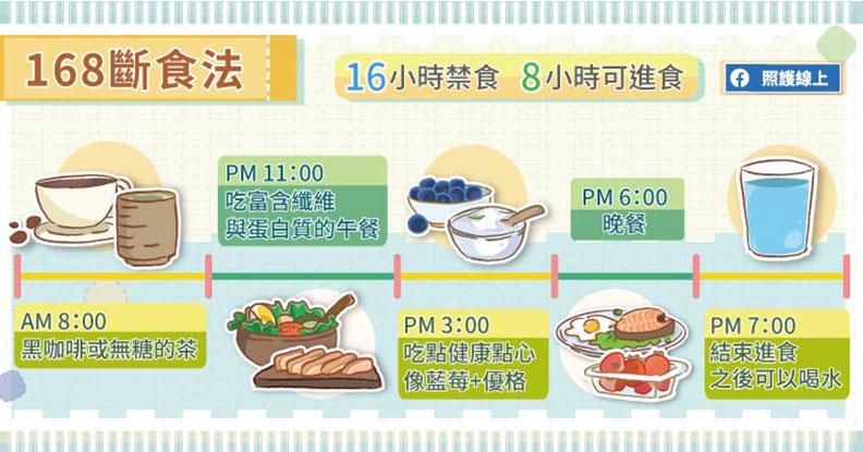 168斷食法。