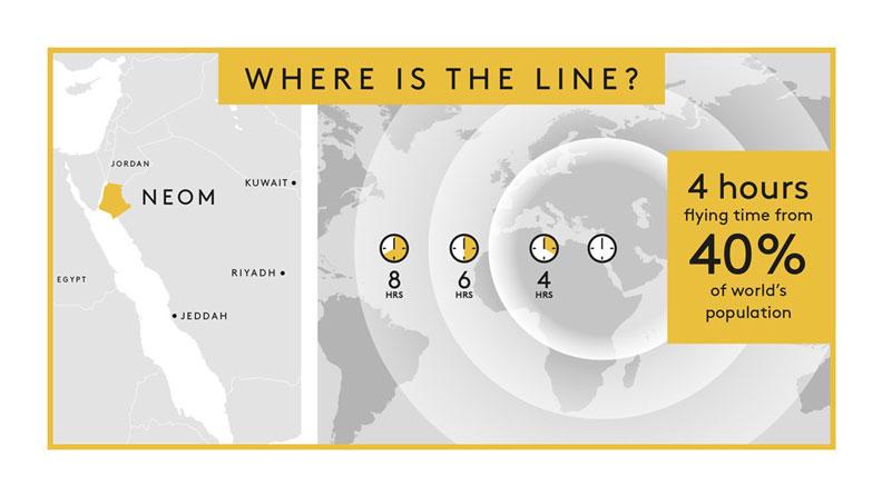 沙烏地阿拉伯將斥資鉅額打造沙漠城「新未來」(NEOM)。圖為這座生態城市的位址(黃色處)左下白色部分為紅海。圖取自NEOM網頁neom.com