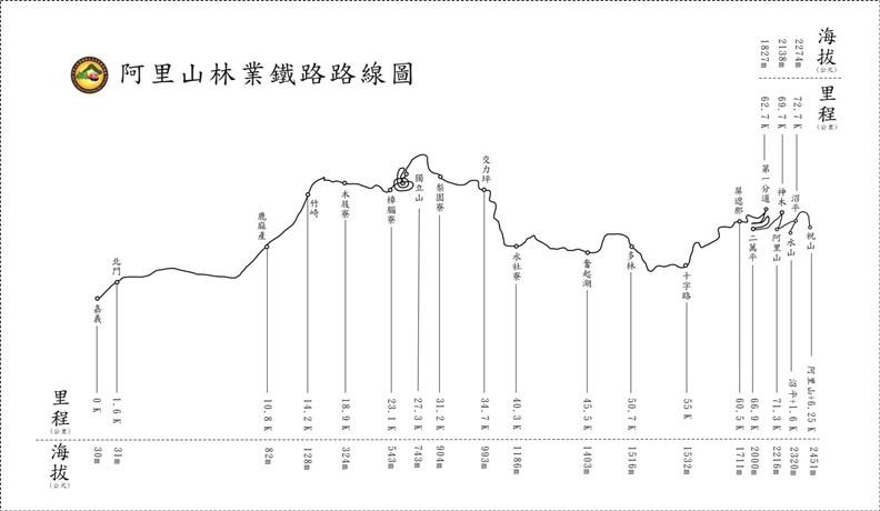 阿里山林鐵最高鋪設到超過海拔2200公尺。(資料來源:林務局林鐵及文資管理處)