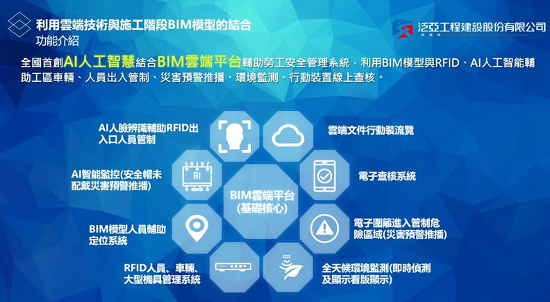 智慧工地涵蓋:人員管制、災害預警、電子圍籬、環境監測等諸多功能。(資料來源:泛亞工程)