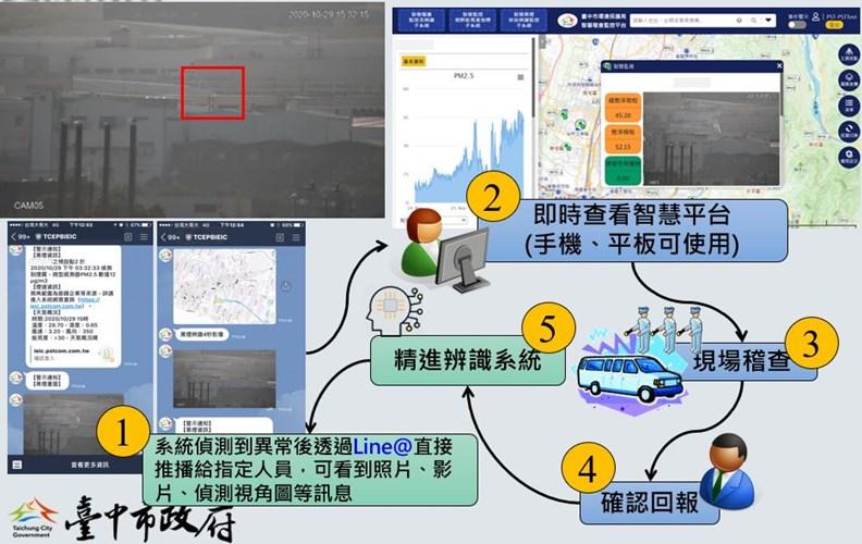 雲端影像智慧辨識平台的預警系統。(資料來源:台中市環保局)