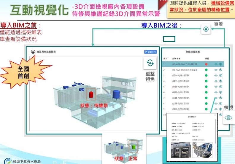 系統即時標示異常資訊,協助掌控設備運作狀況。